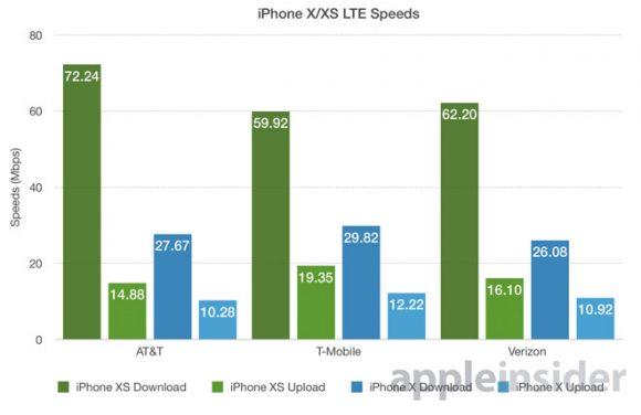 【4×4 MIMOの効果はあるか?】iPhone Xsのネットワークを試してみた!